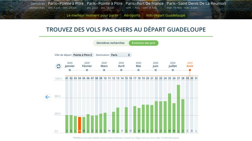 Les billets d'avion discount vers la Guadeloupe en été (Juillet et Aout 2020) avec le comparateur de prix Liligo .  Des voyages pas chers vers la Guadeloupe.