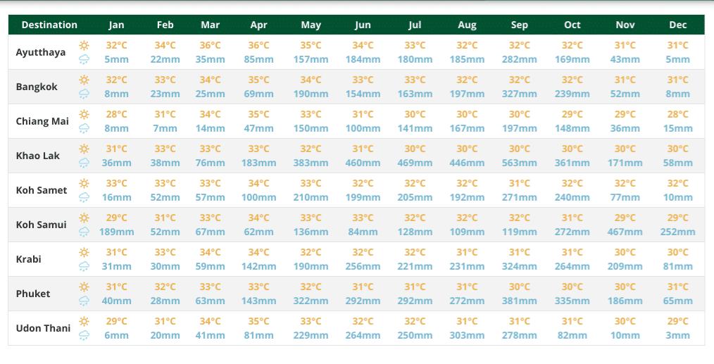 Les température et précipitations dans les villes de la Thaïlande  pour choisir les moment pour y aller toute l'année à Ayuthaya, Bangkok, Chiang Mai, Khao Lak, Koh Samet, Koh Samui, Krabi, Phuket, Udon Thani.