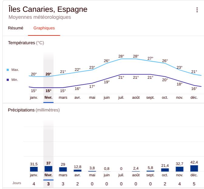 Météo et précipitation annuelle aux îles Canaries : les meilleures périodes pour partir aux Canaries .
