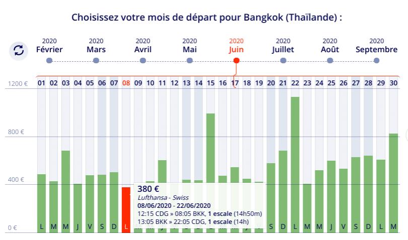 Billet d'avion pas cher vers Bangkok en Juin à 380 euros avec le comparateur de vol Liligo .