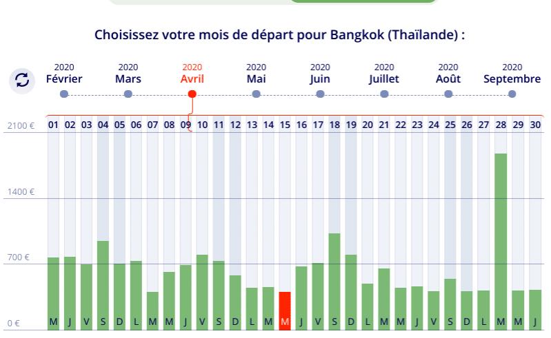 Baromètre des tarifs pour des voyages en Thaïlande en Avril. Prix des billets d'avion à partir de 413 euros pour un séjour d'une semaine .