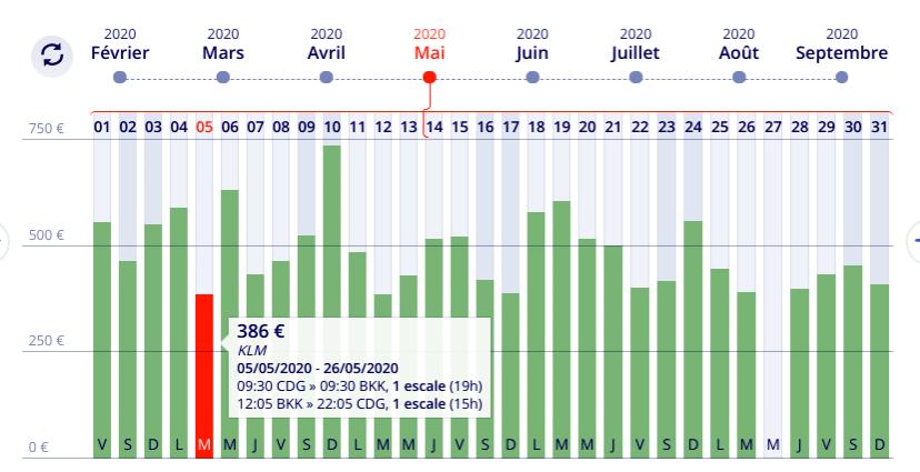 Prix pas cher pour un vol Paris Bangkok avec le comparateur de prix Liligo . Billet d'avion discount à 386 euros en Mai .