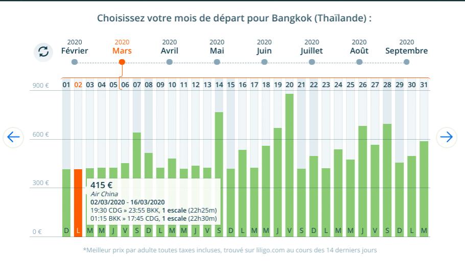 Prix pas cher pour un vol Paris Bangkok en Mars dès 415 euros TTC .