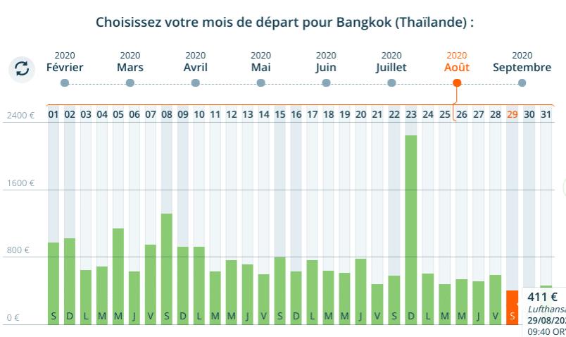 Voyage en Août en Thaïlande : billet d'avion vers Bangkok à 411 euros .