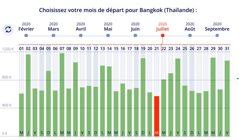 Vol discount Paris Bangkok en Juillet avec Liligo le meilleur comparateur des prix pour des billets d'avion pas chers .