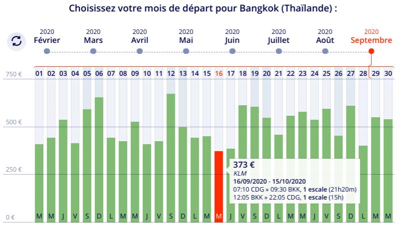 Offre promo vol Paris Bangkok à prix pas cher en Septembre pour un billet aller retour d'une à deux semaines .