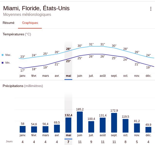 Quand partir a Miami : cliamt , température moyenne annuel