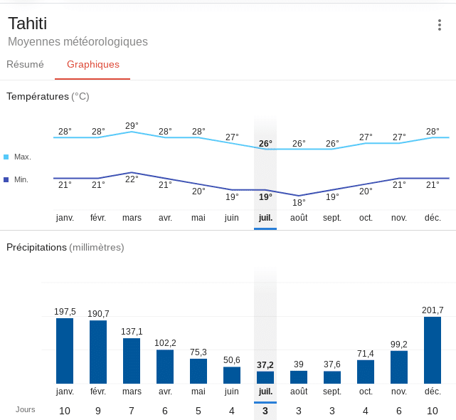 Climat annuel à Tahiti