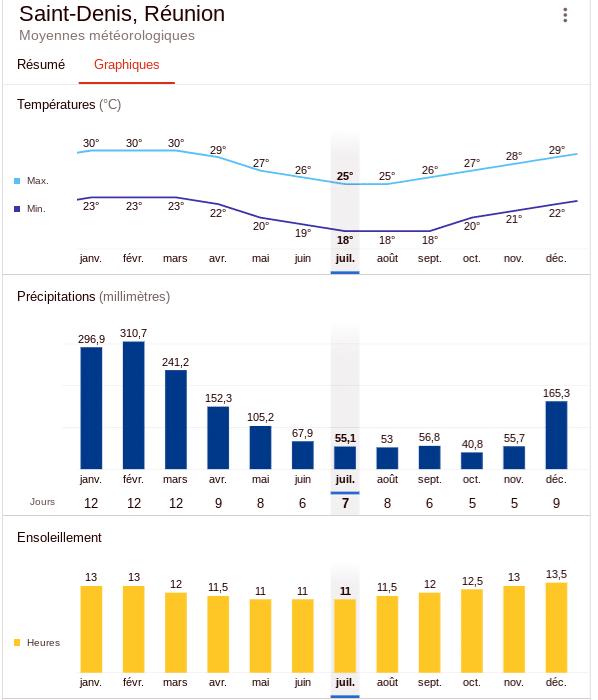 Climat annuel à la Réunion : température et précipitation