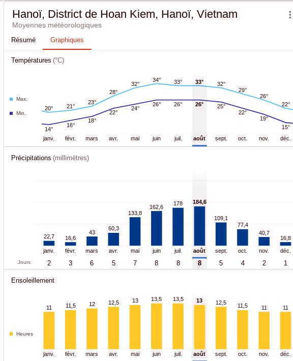 Climat annuel à Hanoi : pour partir au nord vietnam en fonction  des températures  et précipitations