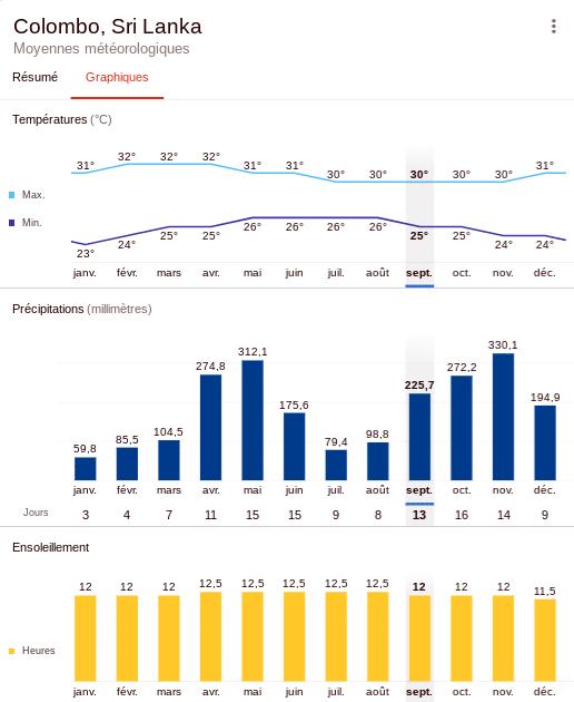 Climat annuel au Sri Lanka :météo , température